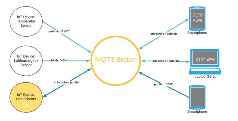 MQTT Publish Subscribe.png